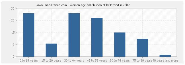 Women age distribution of Bellefond in 2007