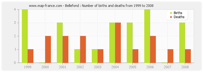 Bellefond : Number of births and deaths from 1999 to 2008