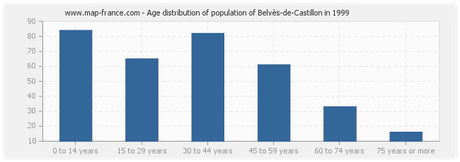 Age distribution of population of Belvès-de-Castillon in 1999
