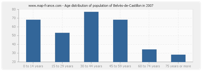 Age distribution of population of Belvès-de-Castillon in 2007