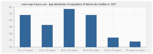 Age distribution of population of Belvès-de-Castillon in 2007