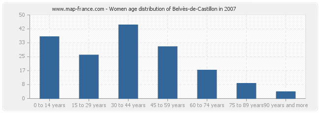 Women age distribution of Belvès-de-Castillon in 2007