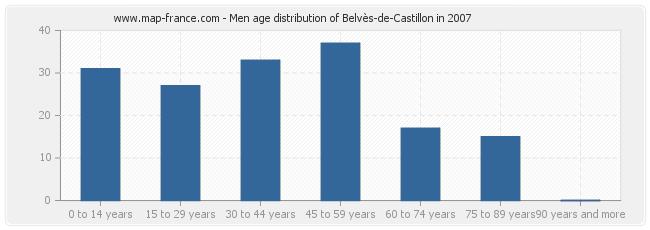 Men age distribution of Belvès-de-Castillon in 2007