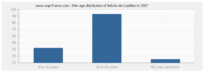 Men age distribution of Belvès-de-Castillon in 2007