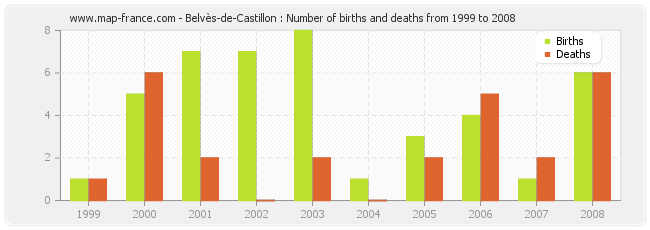 Belvès-de-Castillon : Number of births and deaths from 1999 to 2008