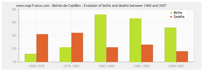 Belvès-de-Castillon : Evolution of births and deaths between 1968 and 2007