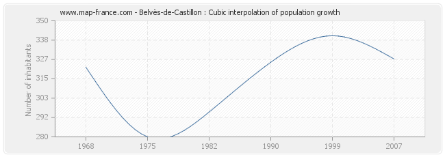 Belvès-de-Castillon : Cubic interpolation of population growth