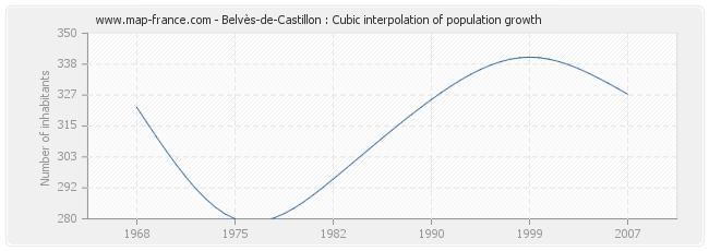 Belvès-de-Castillon : Cubic interpolation of population growth