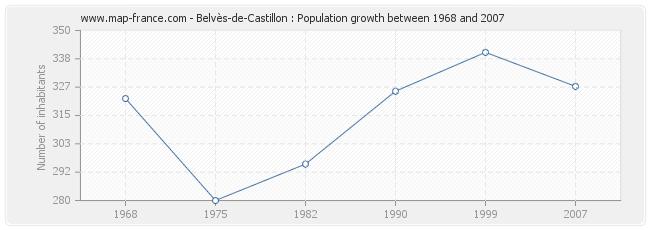 Population Belvès-de-Castillon