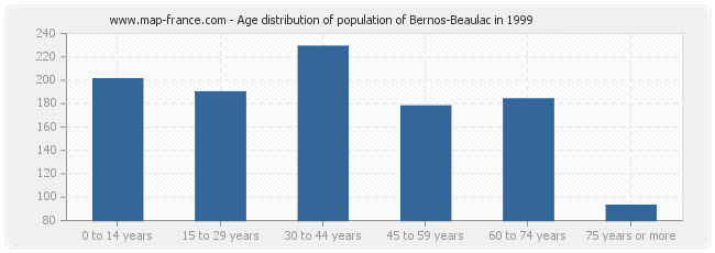 Age distribution of population of Bernos-Beaulac in 1999