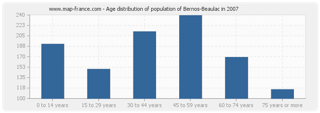 Age distribution of population of Bernos-Beaulac in 2007
