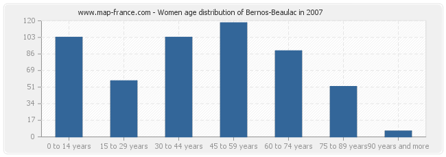 Women age distribution of Bernos-Beaulac in 2007