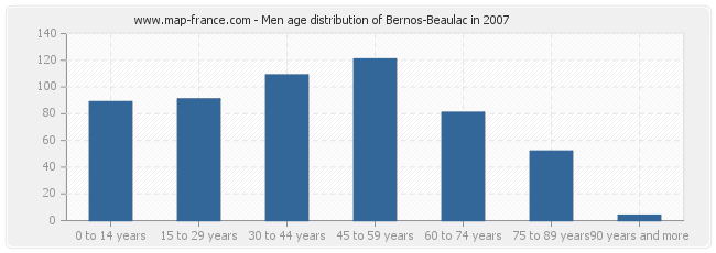 Men age distribution of Bernos-Beaulac in 2007