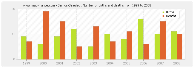 Bernos-Beaulac : Number of births and deaths from 1999 to 2008
