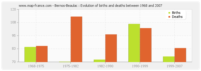 Bernos-Beaulac : Evolution of births and deaths between 1968 and 2007