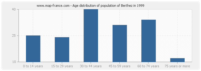 Age distribution of population of Berthez in 1999