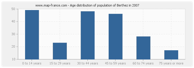 Age distribution of population of Berthez in 2007