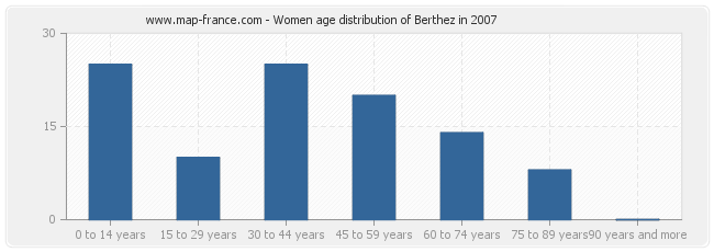 Women age distribution of Berthez in 2007