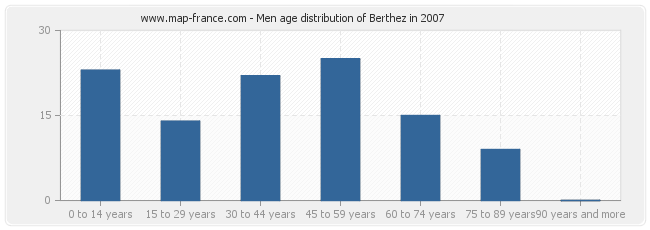 Men age distribution of Berthez in 2007