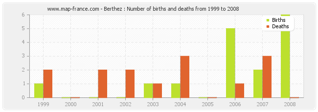 Berthez : Number of births and deaths from 1999 to 2008