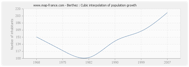 Berthez : Cubic interpolation of population growth