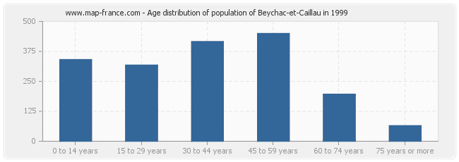 Age distribution of population of Beychac-et-Caillau in 1999