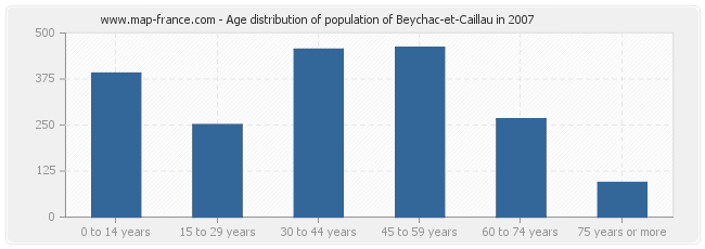 Age distribution of population of Beychac-et-Caillau in 2007