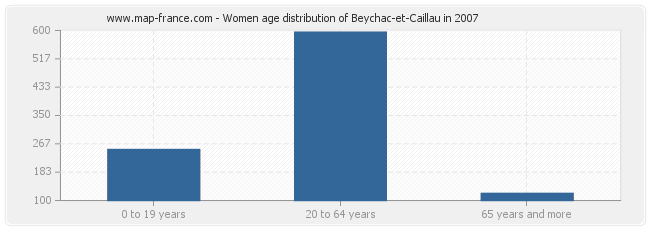 Women age distribution of Beychac-et-Caillau in 2007