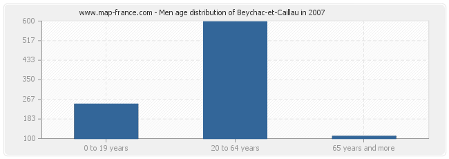 Men age distribution of Beychac-et-Caillau in 2007