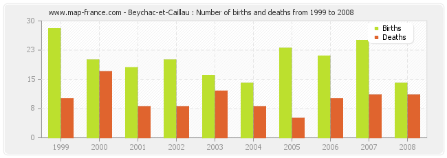 Beychac-et-Caillau : Number of births and deaths from 1999 to 2008