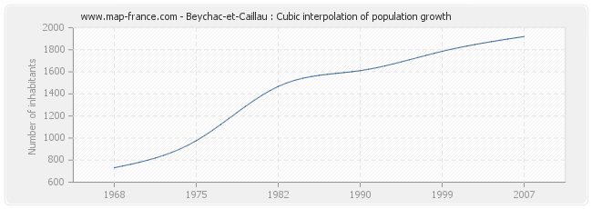 Beychac-et-Caillau : Cubic interpolation of population growth