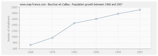 Population Beychac-et-Caillau