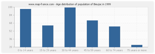 Age distribution of population of Bieujac in 1999