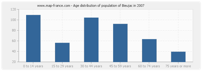 Age distribution of population of Bieujac in 2007
