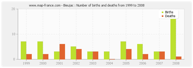 Bieujac : Number of births and deaths from 1999 to 2008