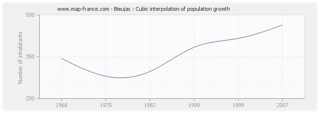 Bieujac : Cubic interpolation of population growth