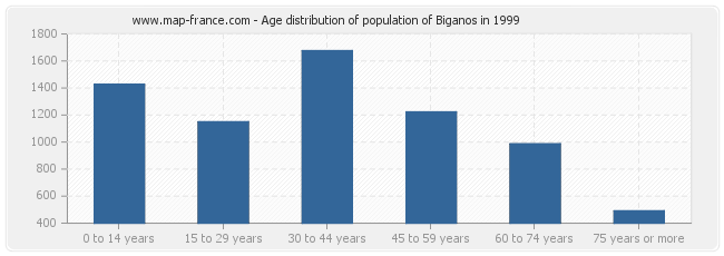 Age distribution of population of Biganos in 1999