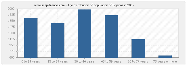 Age distribution of population of Biganos in 2007