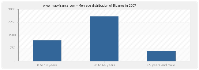 Men age distribution of Biganos in 2007