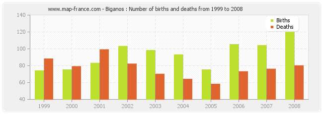 Biganos : Number of births and deaths from 1999 to 2008
