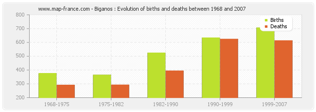 Biganos : Evolution of births and deaths between 1968 and 2007