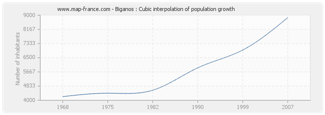 Biganos : Cubic interpolation of population growth