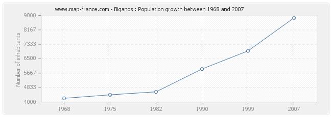 Population Biganos