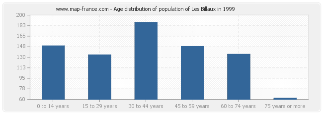 Age distribution of population of Les Billaux in 1999
