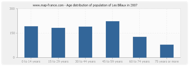 Age distribution of population of Les Billaux in 2007