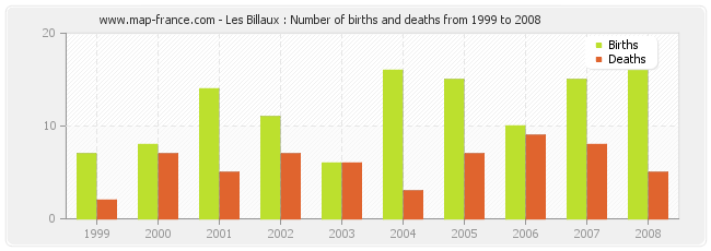 Les Billaux : Number of births and deaths from 1999 to 2008