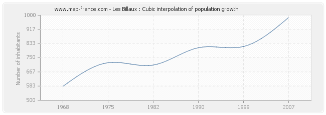 Les Billaux : Cubic interpolation of population growth