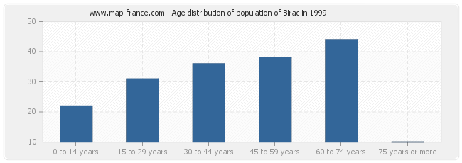 Age distribution of population of Birac in 1999