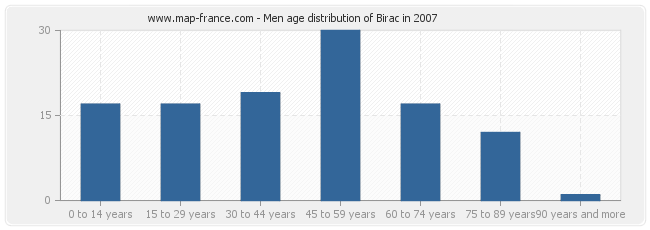 Men age distribution of Birac in 2007