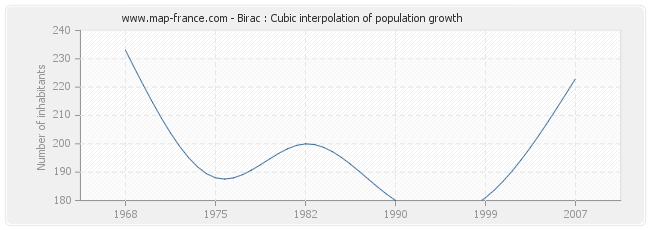 Birac : Cubic interpolation of population growth